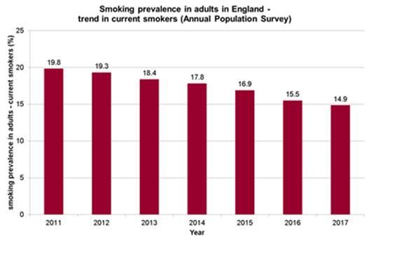 Inghilterra fuoriclasse: fumatori ancora in calo nel 2017